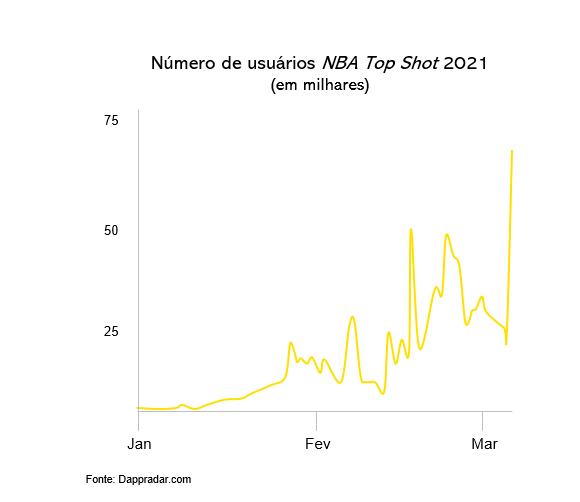 NFTs: Numero de usuários NBA Topshot