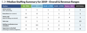 Graph median staffing summary for home health 2019