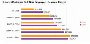 home care graph historical sales per full-time employee
