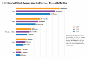 Senior home care, historical client average length of service.
