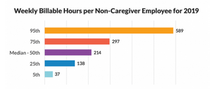 Graph weekly billable hours per non-caregiver employee 2019