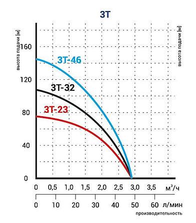 3T график.JPG
