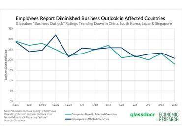 Jak COVID-19 wpływa na globalny rynek pracy i proces rekrutacji.