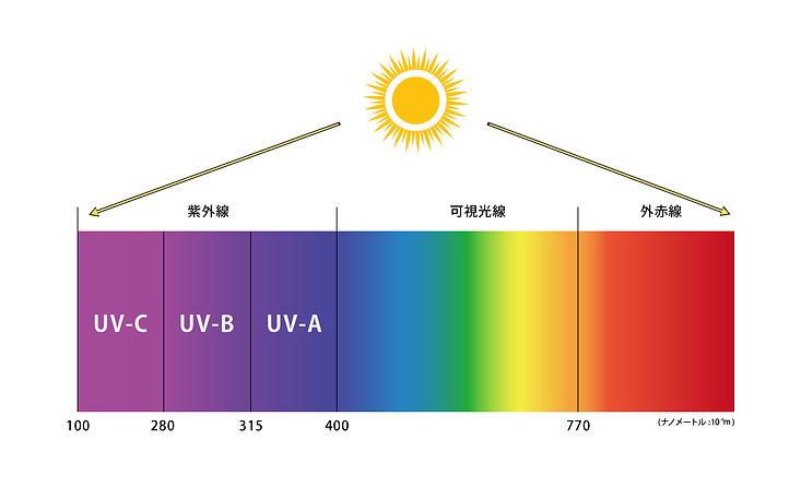 紫外线.jpg