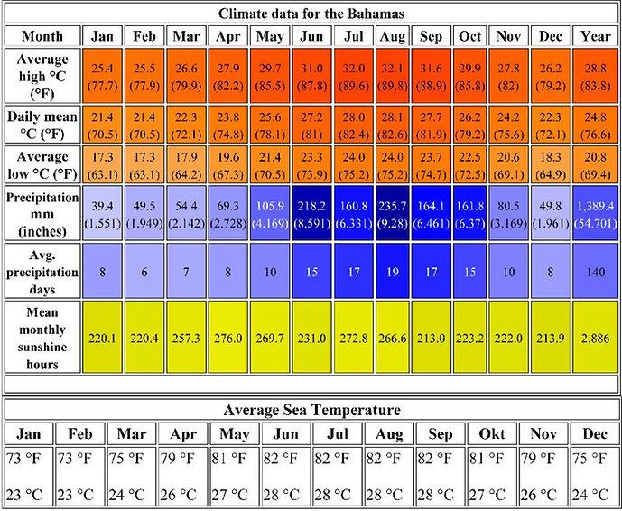 Exuma Weather