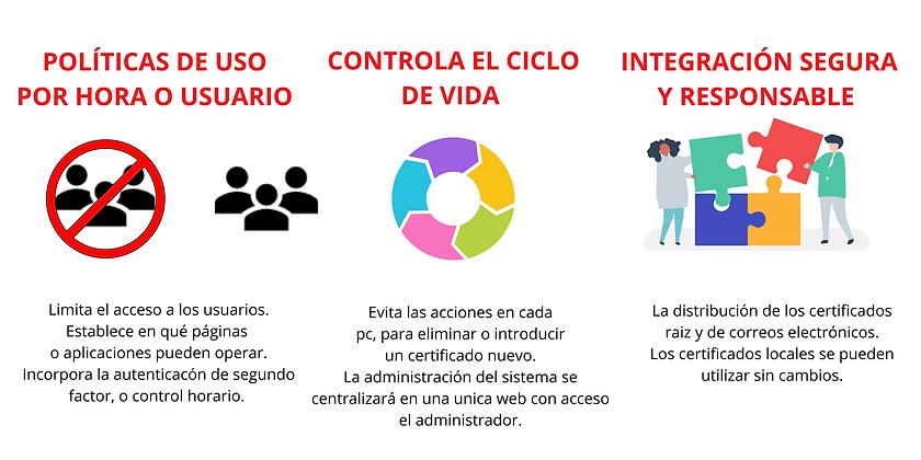 Reprise beneficios gestor certificados digitales