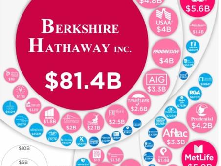Billion Dollar Profits for Insurance Companies