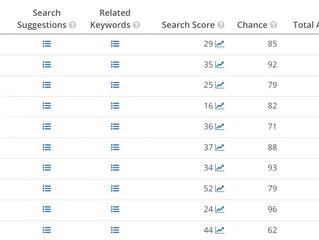 Relevant keywords vs brand keywords