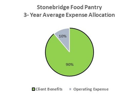 Expense Pie Chart -2.png