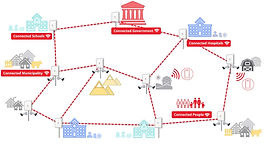 Anywhere Wireless Network Solution for Connected Provinces, Villages, and Government Infrastructure