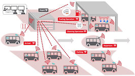 Anywhere Wireless Mobility Network Solution for Connected Buses, Railway, and Fleet Management
