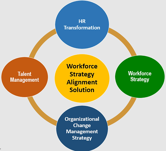 workforce strategy alignment.png