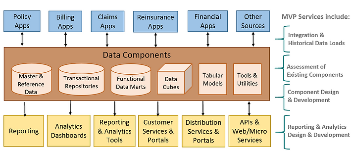 data component overview.PNG