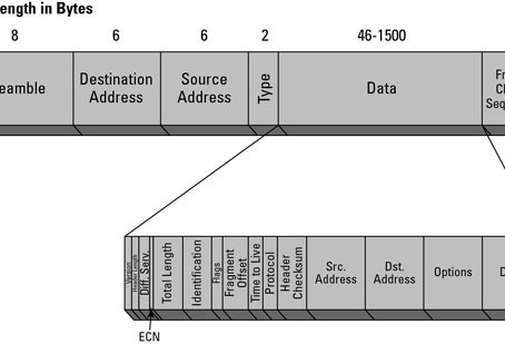 What is network packet ??