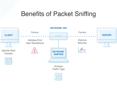 What is sniffer ?