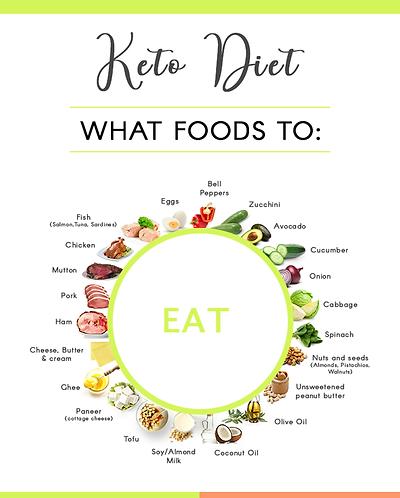 Keto Diet Plan + Workout Plan