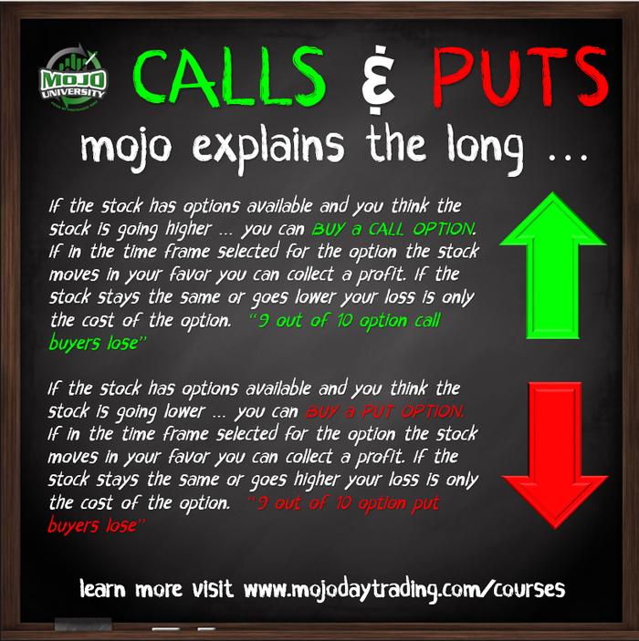 OPTIONS - CALLS & PUTS EXPLAINED