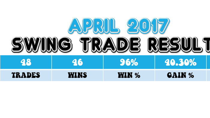 April 2017 Swing Trade Newsletter Results