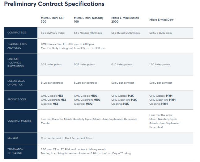 How the CME's New Micro E-Mini FuturesWork