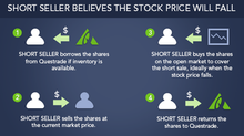 What is shorting a stock?
