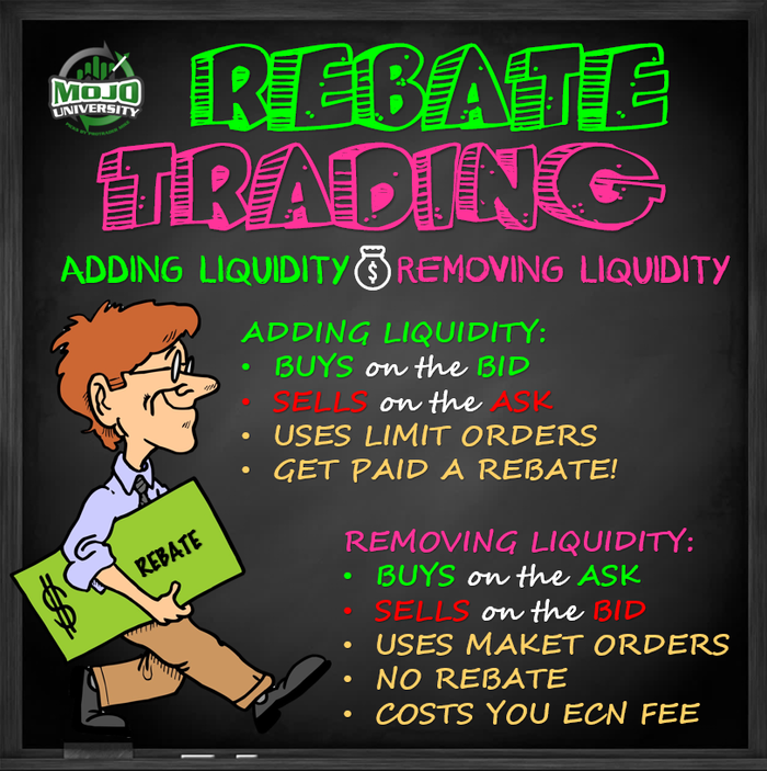 Rebate Trading