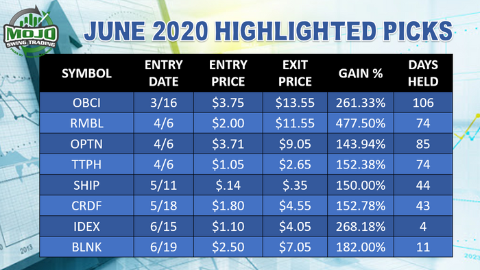June 2020 Highlighted Swing Trades