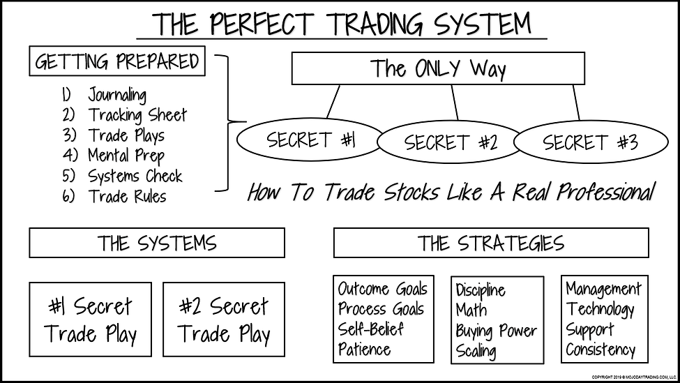 THE PERFECT TRADING SYSTEM.PNG
