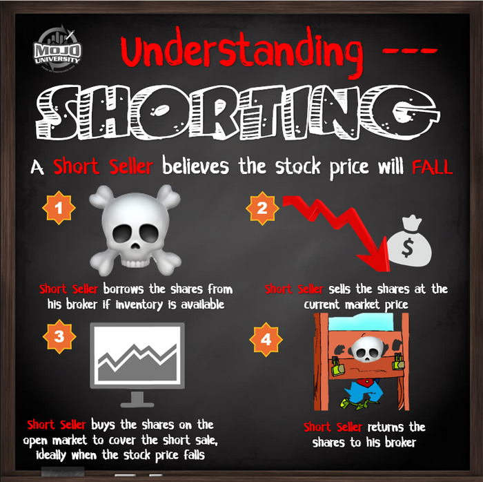Understanding Shorting Stocks