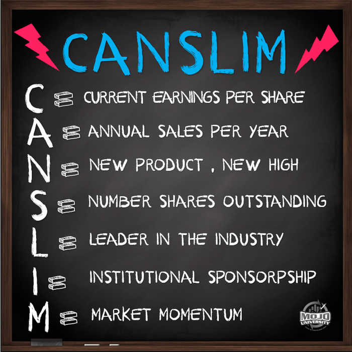 The CANSLIM System?
