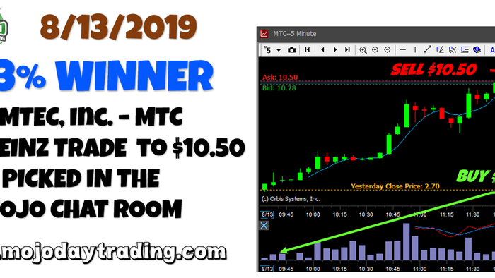 MMTEC Inc. MTC Top 5 Trade of 2019