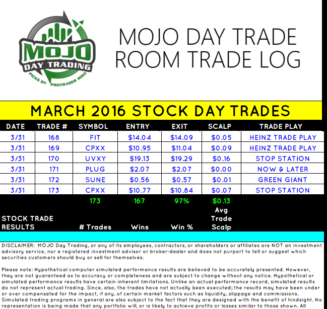 MOJO Day Trade Room March 2016 Final Results