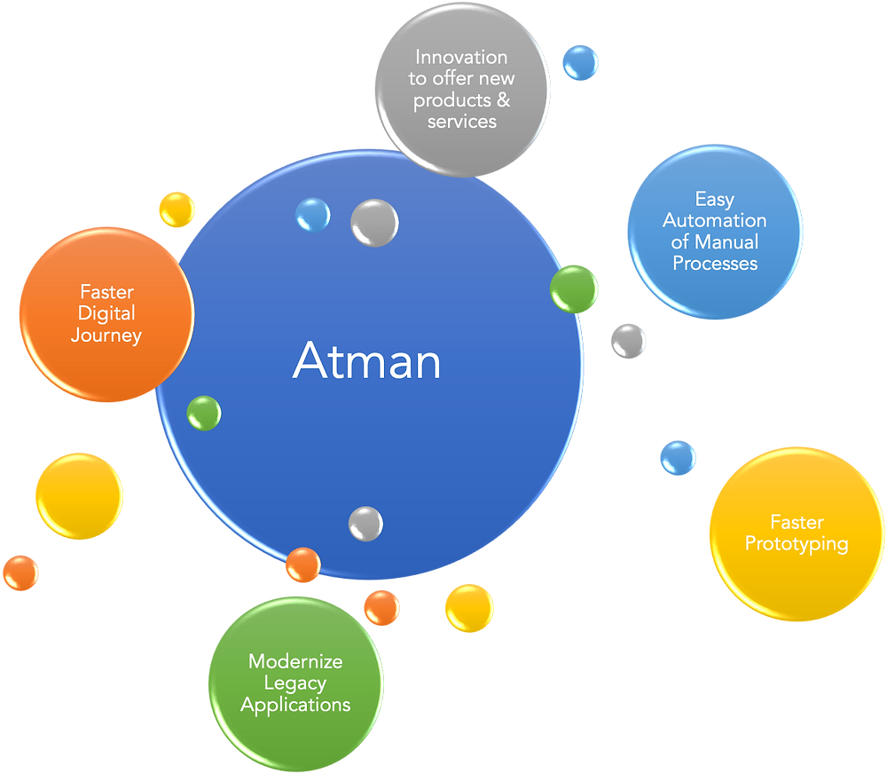 Achieve more with Atman - a low code platform by FeldsparTech. Software solutions development is easy and fast using Atman.