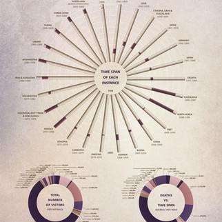 infographics + data viz