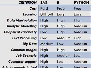 SAS vs. R vs. Python
