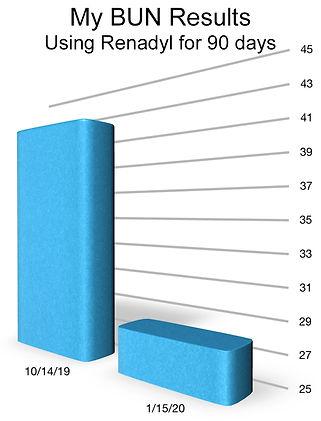 Renadyl Results on BUN