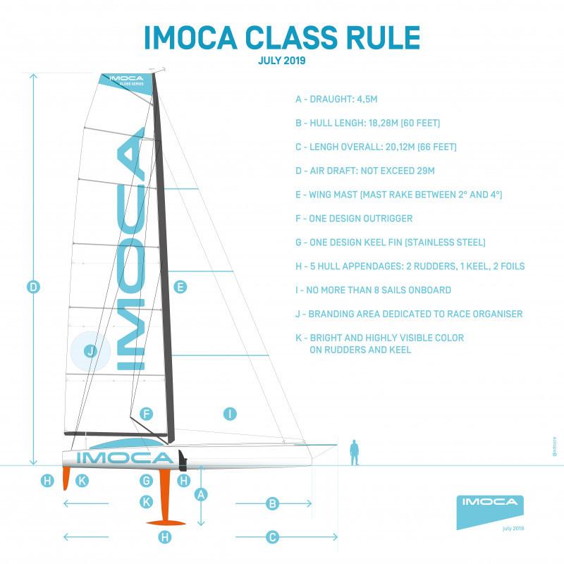 IMOCA Class Rile 2019 - Vendée Globe 2020