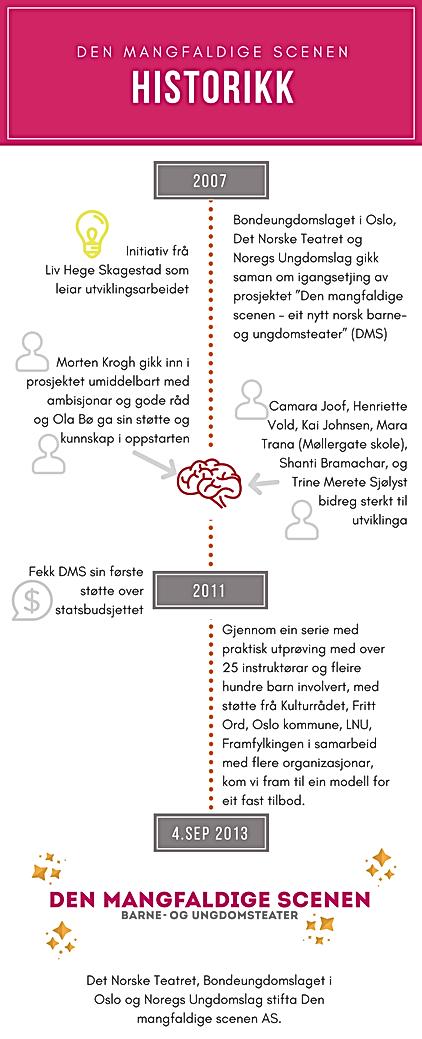 DMS Historikk