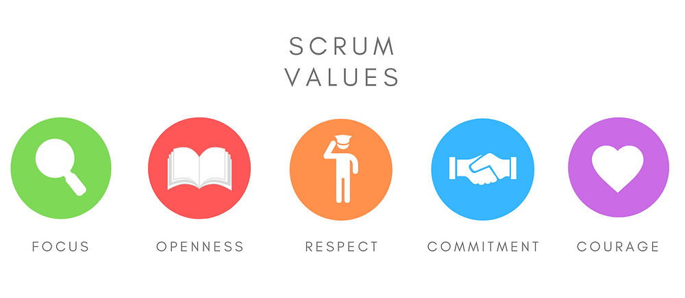 The 5 Scrum Values - Focus, Openness, Respect, Commitment, Courage
