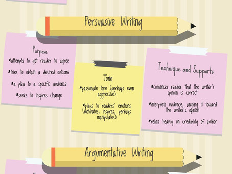 Opinion, Persuasive, and Argument Writing: What's the Difference?