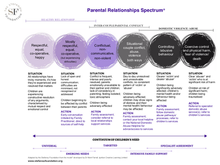 Parental Relationships Spectrum - a new tool for professionals