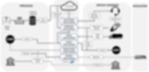 Ondiflo - Water Hauling Process Flow