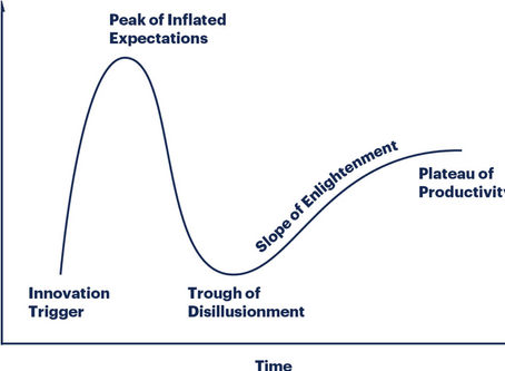 Blockchain: The (Technology) Hype Cycles