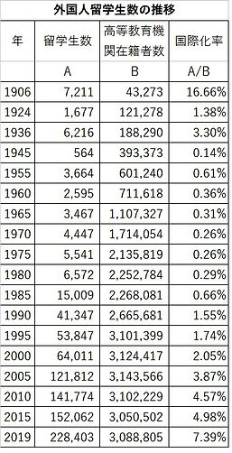 外国人留学生数の推移.jpg