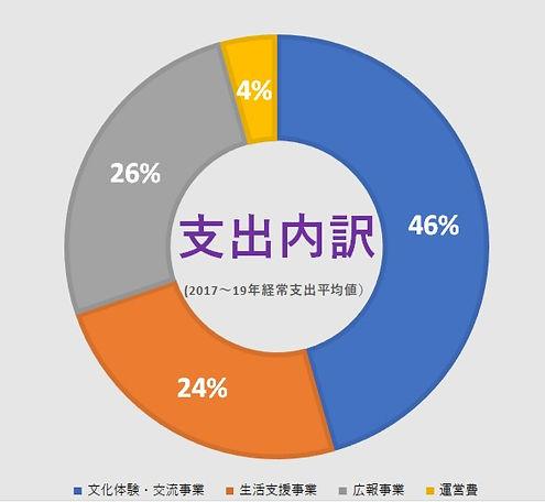 %E6%94%AF%E5%87%BA_edited.jpg
