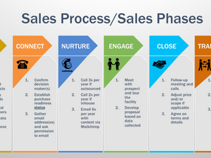 6 Phases of the Janitorial Sales Process