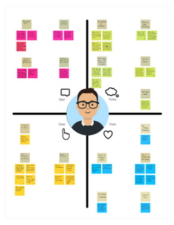 Offering Manager Empathy Map