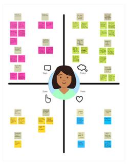 Developer Empathy Map