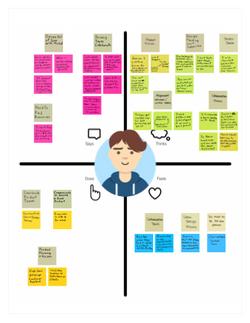 Designer Empathy Map