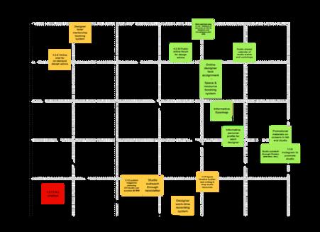 Idea Prioritization Grid