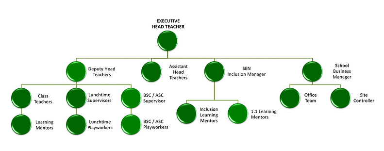 GRS Organisation Chart 2020.PNG